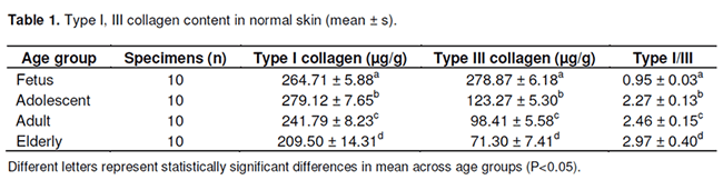 The content and ratio of type I and III collagen in skin